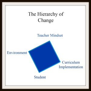 Hierarchy of Change with Header